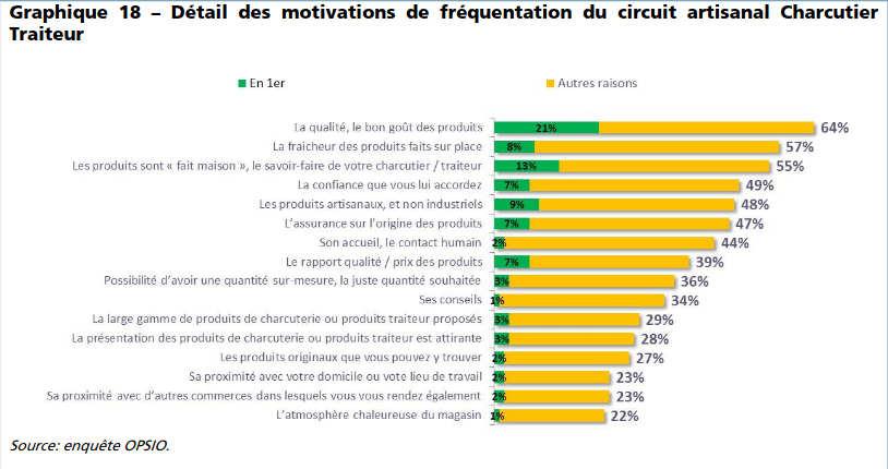 Perception du métier traiteur en France