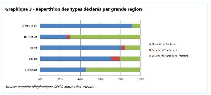 répartition géographique traiteur en France