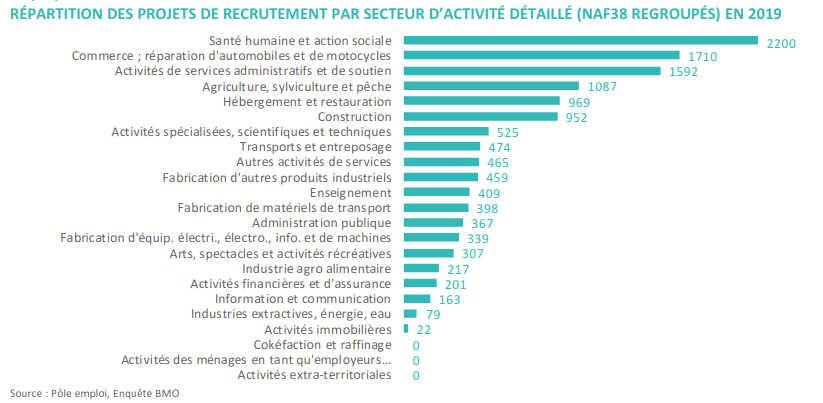 Emploi Dijon : RÉPARTITION DES PROJETS DE RECRUTEMENT PAR SECTEUR D'ACTIVITÉ DÉTAILLÉ